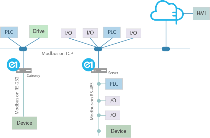Edge One™ Modbus Network Architecture