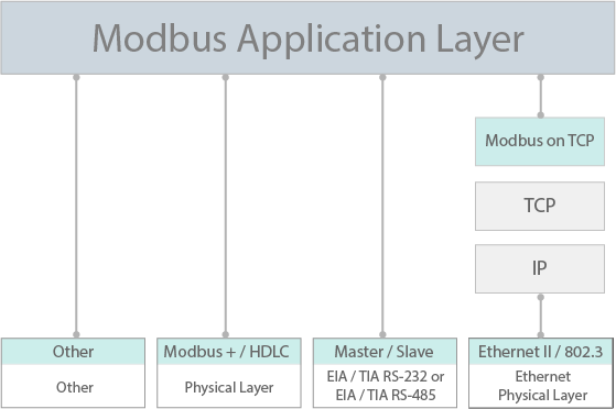 Modbus Communications Stack