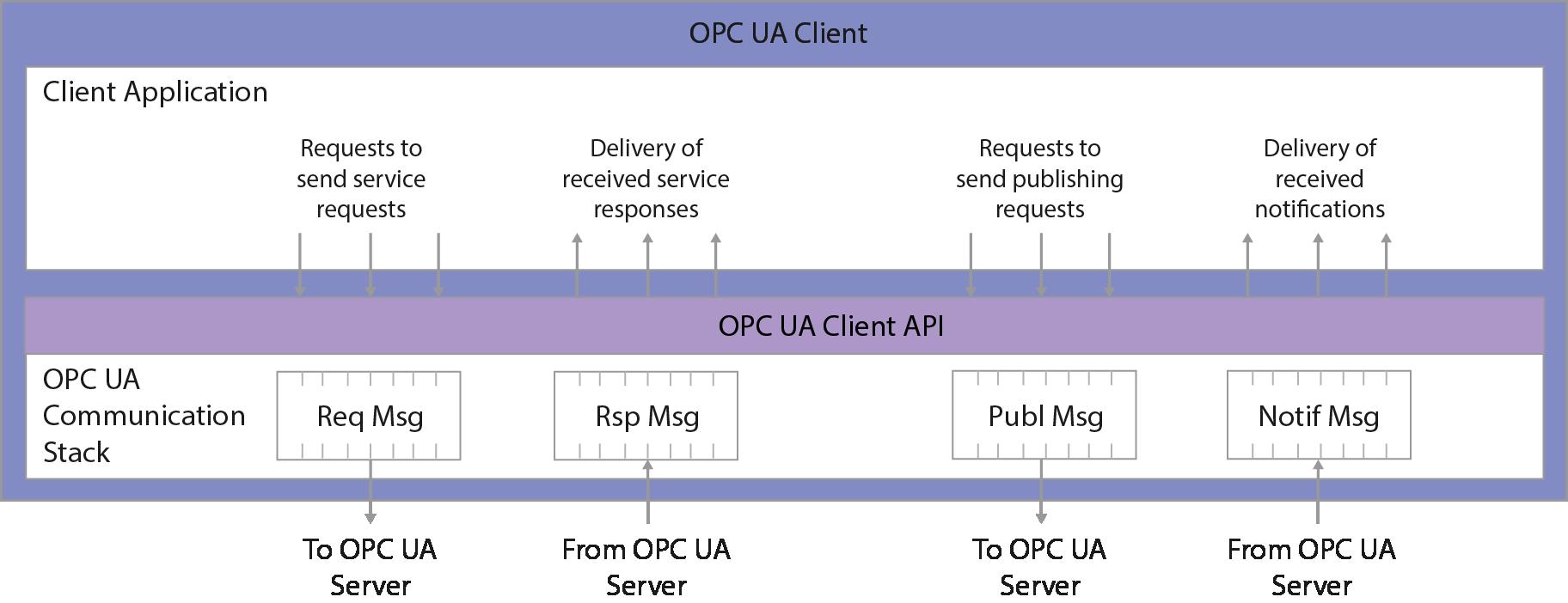 Overview - CloudPlugs Edge One™ Platform 1 0 Documentation