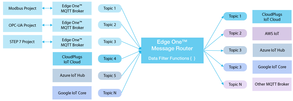 Msg Router architecture